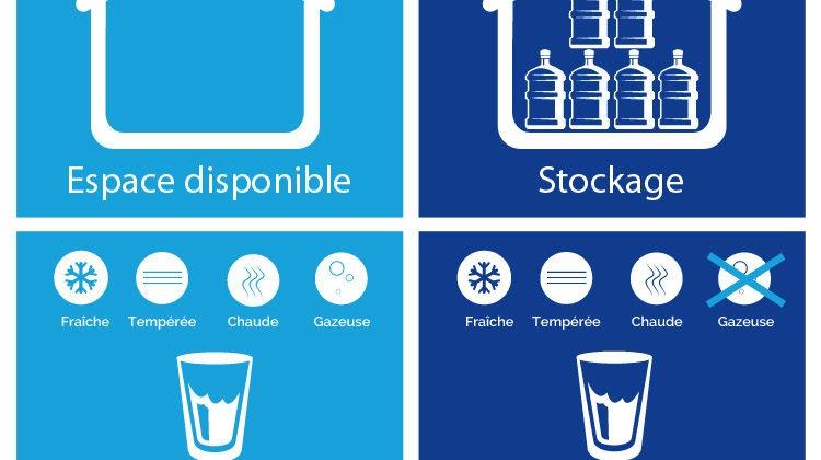 Fontaine à eau réseau VS Bonbonne