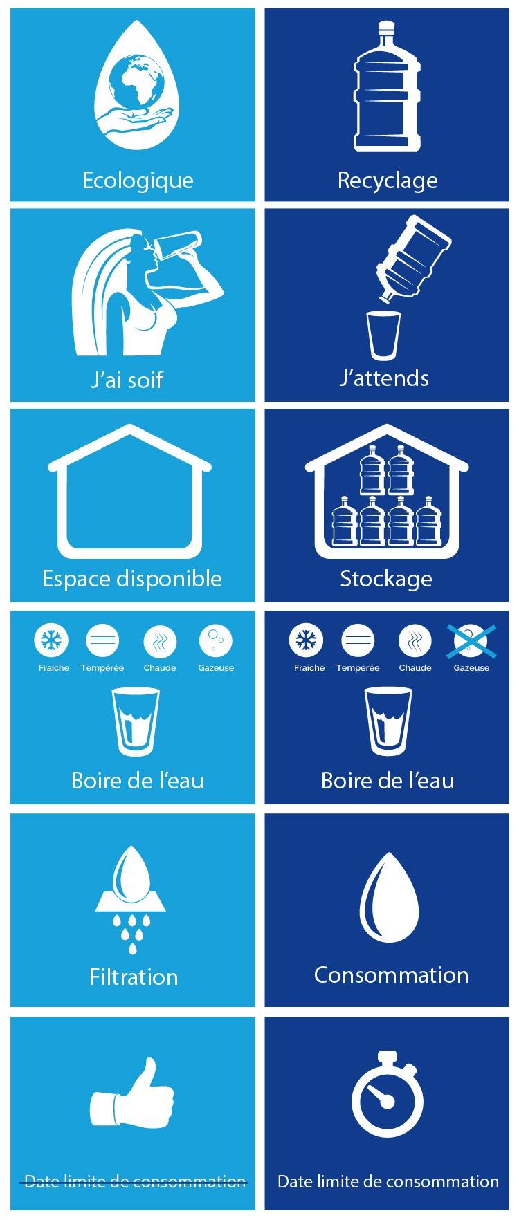 Consommation Fontaine À Eau fontaine à eau bonbonne ou réseau : que choisir ? - eaufraiche